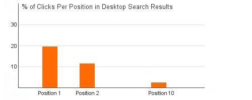 % of Clicks per Position in Desktop Search Results