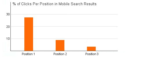 % of Clicks per Position in Mobile Search Results