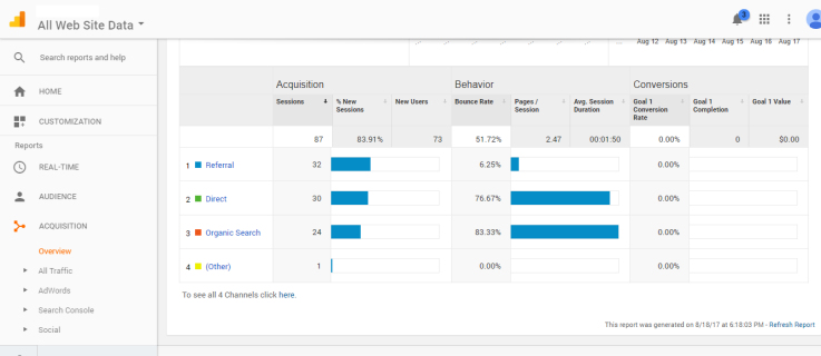 How to Track Traffic Across Domains with Google Analytics
