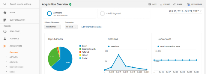 Google Analytics Traffic Acquisition Reports