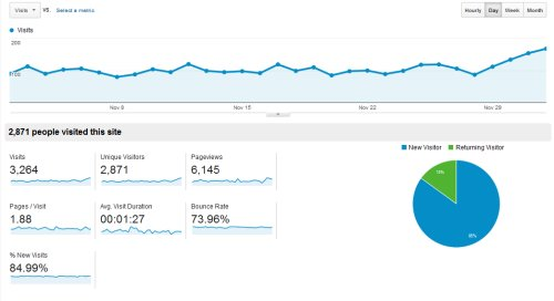 Tracking The Untrackable With Google Analytics